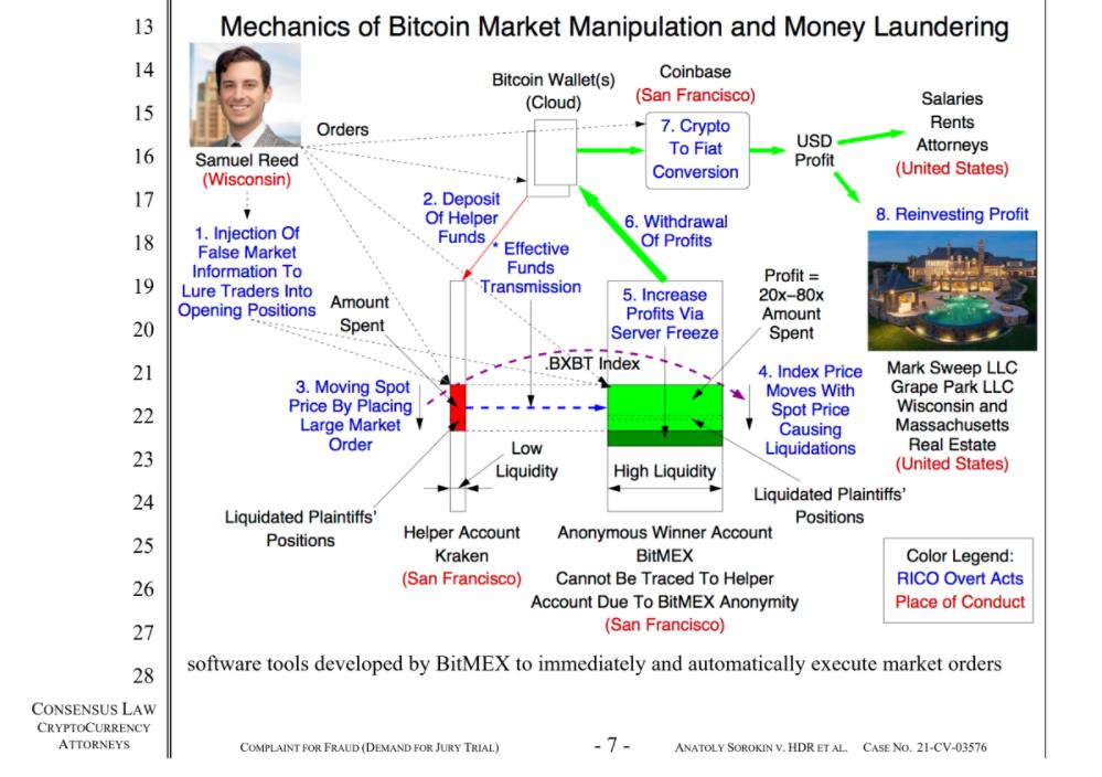 Mechanics of Bitcoin Market Manipulation and Money Laundering