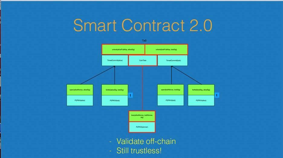 Smart Contract 2.0